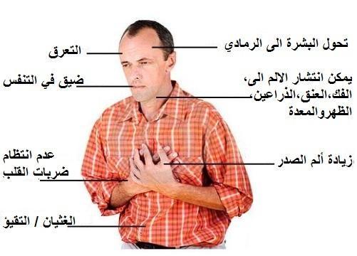 صورة اعراض امراض القلب , سبب مرض القلب