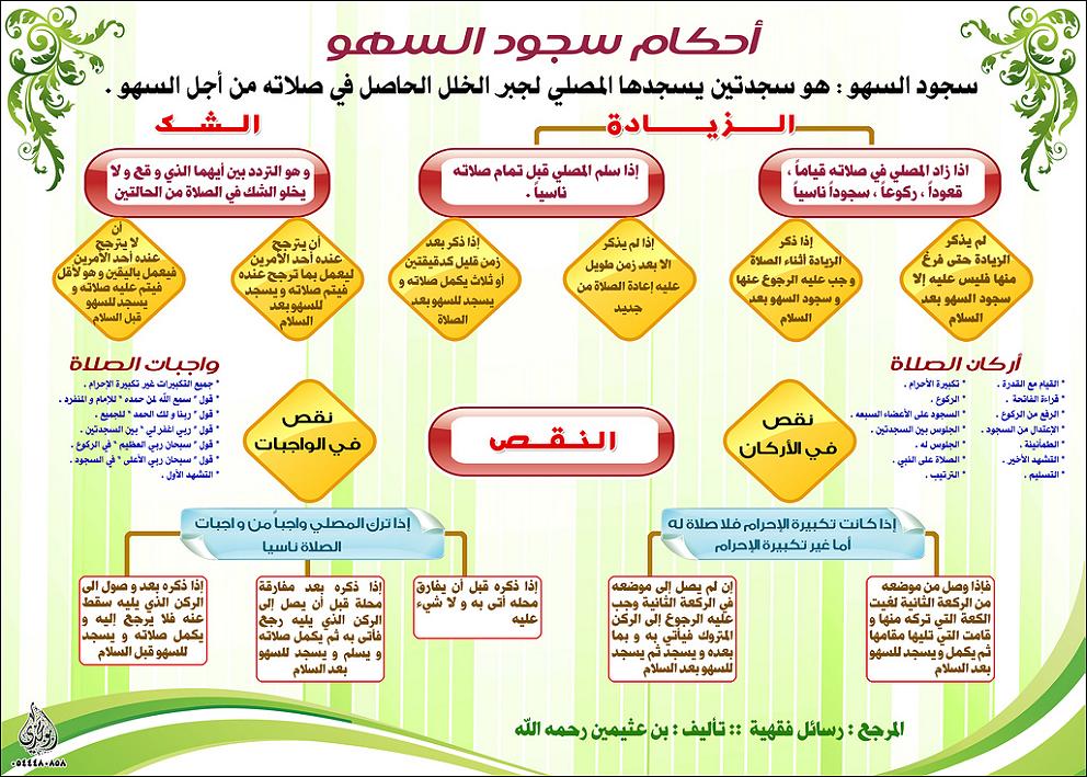 صلاة المسبوق عند المالكية pdf