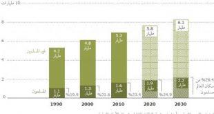 صورة كم عدد المسلمين في العالم , ماهو تعداد المسلمين فى العالم