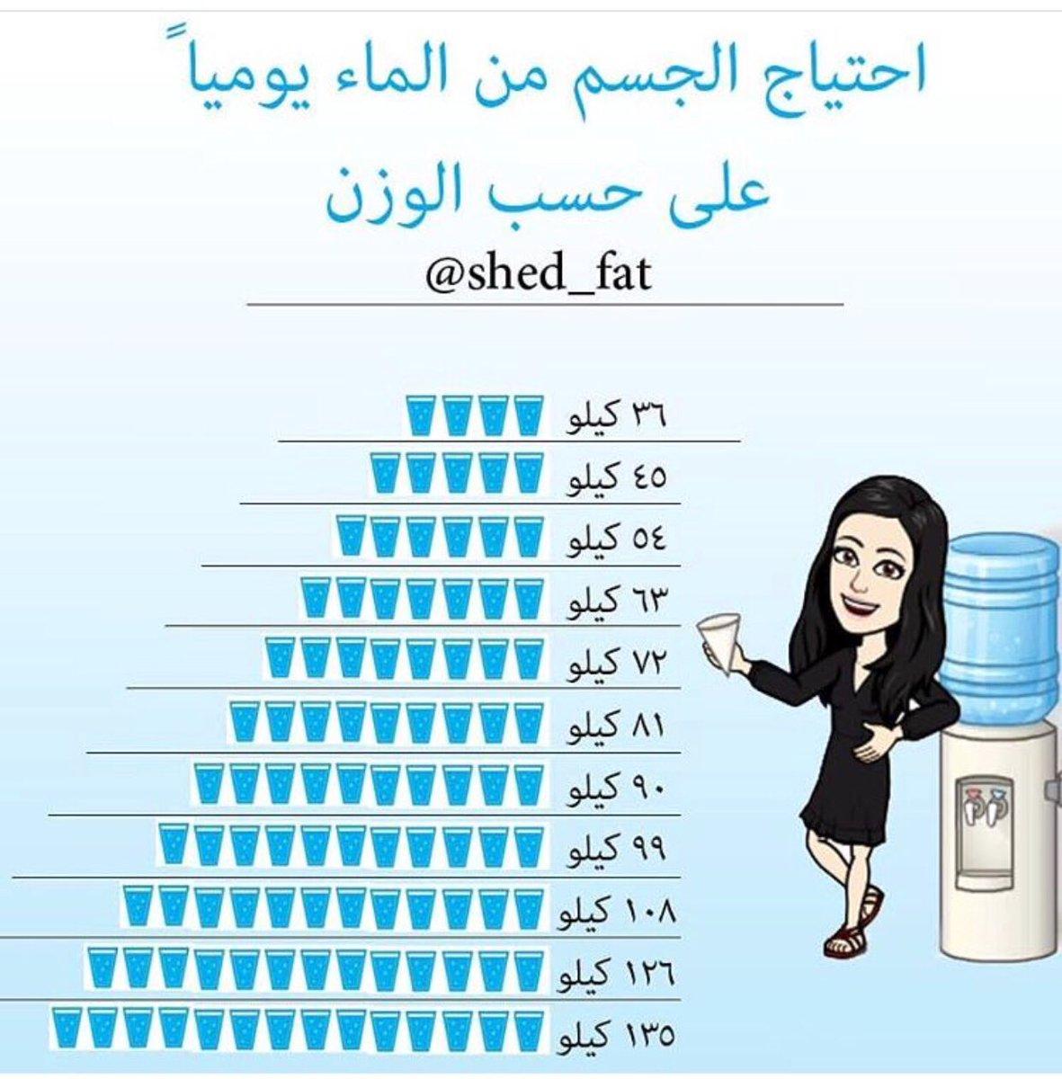 صور هل شرب الماء يزيد الوزن , معلومات عن شرب الماء