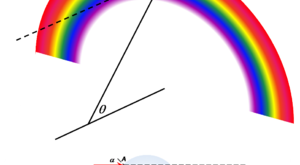 صورة تفسير ظاهرة قوس قزح , كيفية تكون قوس قزح